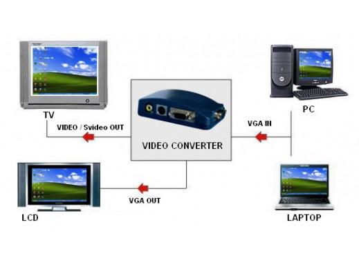 Konwerter VGA/S-VIDEO